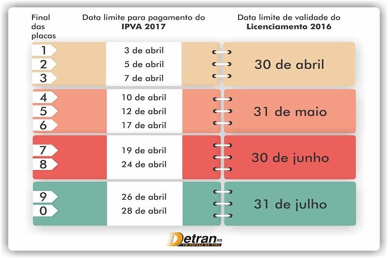 Tabela IPVA 2020 RS
