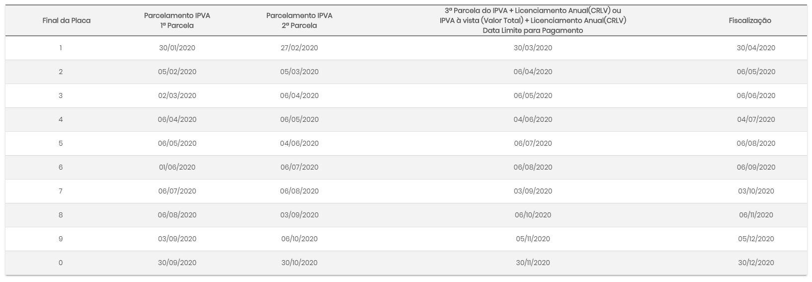 Tabela IPVA GO