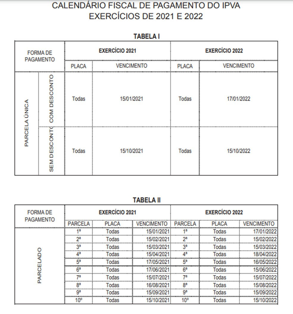 Tabela IPVA Tocantins